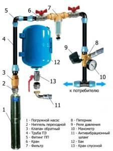 Водоснабжение из колодца в Рузском районе, водопровод на даче